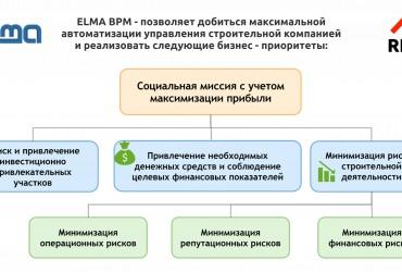 ELMA BPM – система управления бизнес-процесами и эффективностью для строительных компаний